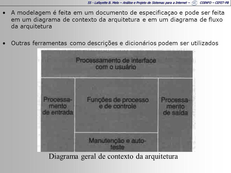55 - Lafayette B. Melo – Análise e Projeto de Sistemas para a Internet – COINFO – CEFET-PB A modelagem é feita em um documento de especificaçao e pode
