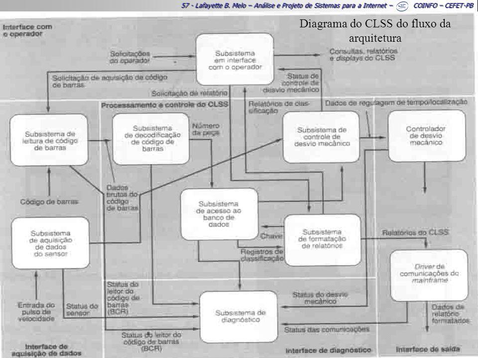 57 - Lafayette B. Melo – Análise e Projeto de Sistemas para a Internet – COINFO – CEFET-PB Diagrama do CLSS do fluxo da arquitetura