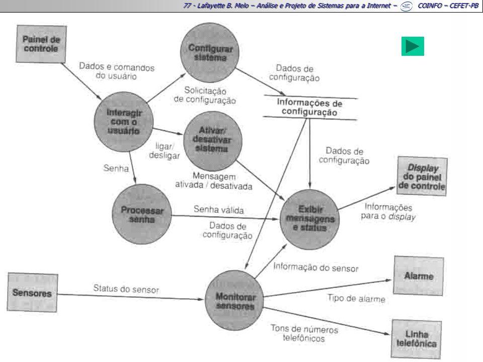 77 - Lafayette B. Melo – Análise e Projeto de Sistemas para a Internet – COINFO – CEFET-PB