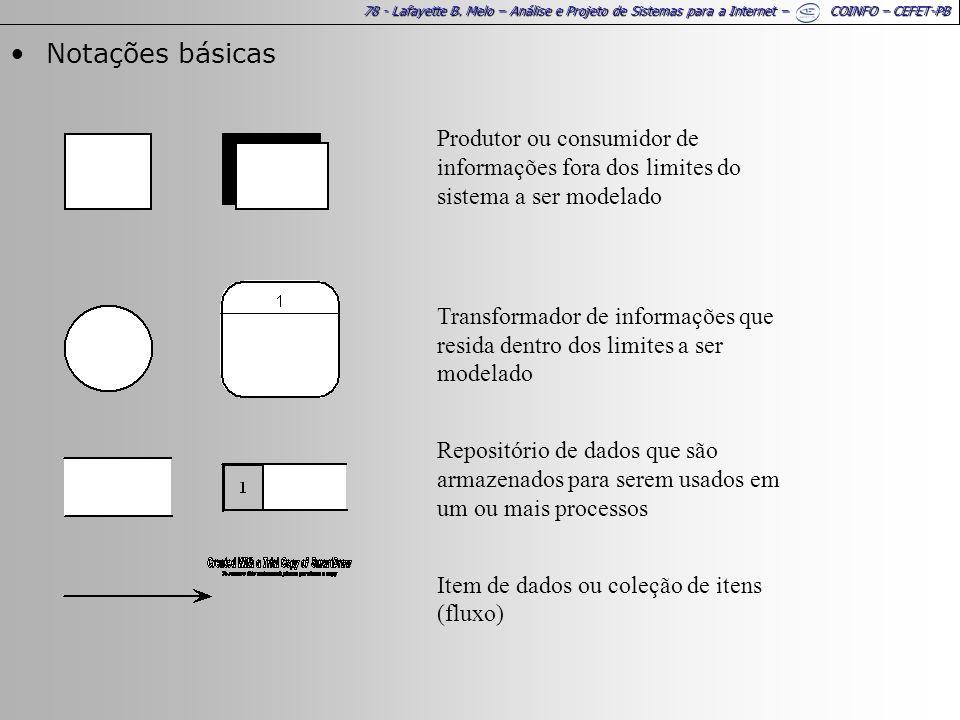 78 - Lafayette B. Melo – Análise e Projeto de Sistemas para a Internet – COINFO – CEFET-PB Notações básicas Produtor ou consumidor de informações fora