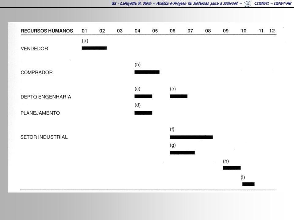 88 - Lafayette B. Melo – Análise e Projeto de Sistemas para a Internet – COINFO – CEFET-PB