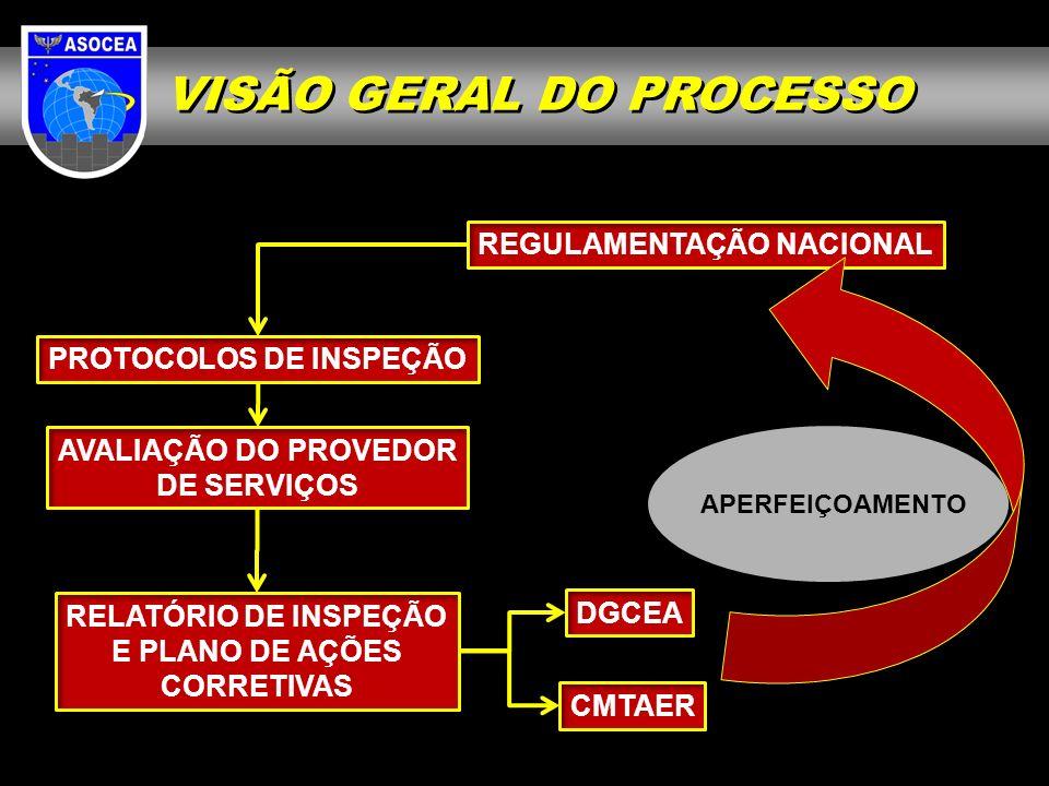 REGULAMENTAÇÃO NACIONAL PROTOCOLOS DE INSPEÇÃO AVALIAÇÃO DO PROVEDOR DE SERVIÇOS RELATÓRIO DE INSPEÇÃO E PLANO DE AÇÕES CORRETIVAS DGCEA CMTAER APERFEIÇOAMENTO VISÃO GERAL DO PROCESSO