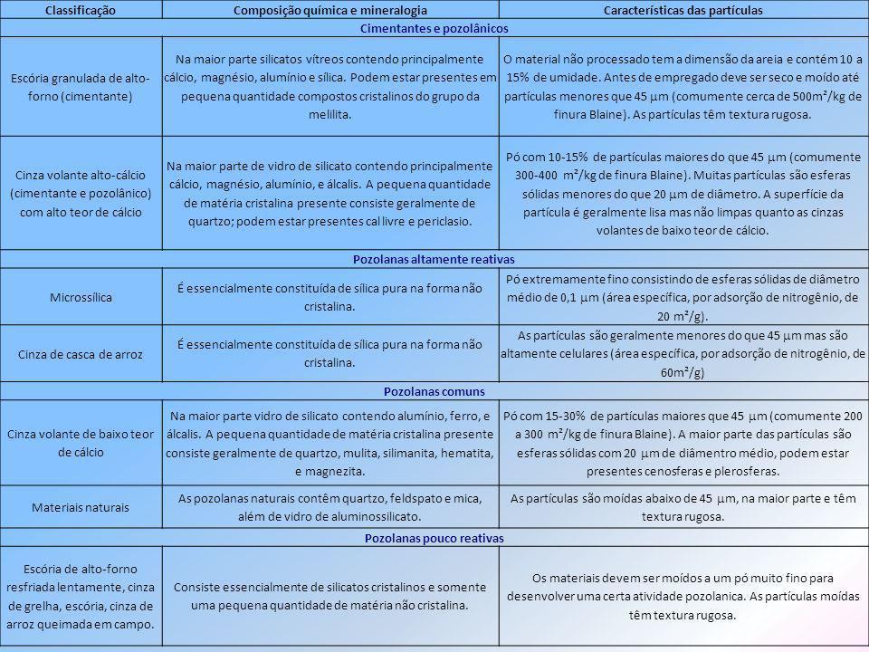 ClassificaçãoComposição química e mineralogiaCaracterísticas das partículas Cimentantes e pozolânicos Escória granulada de alto- forno (cimentante) Na