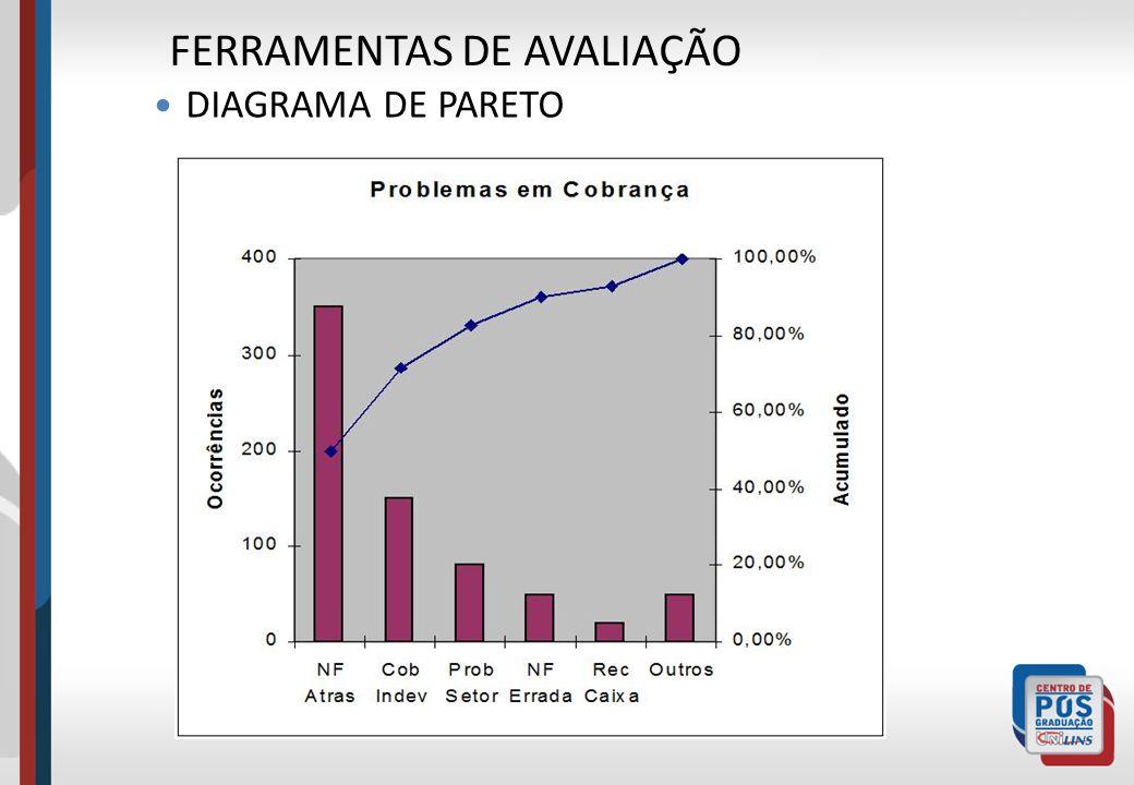 FERRAMENTAS DE AVALIAÇÃO DIAGRAMA DE PARETO