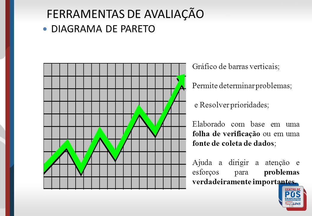 18 Gráfico de barras verticais; Permite determinar problemas; e Resolver prioridades; Elaborado com base em uma folha de verificação ou em uma fonte d