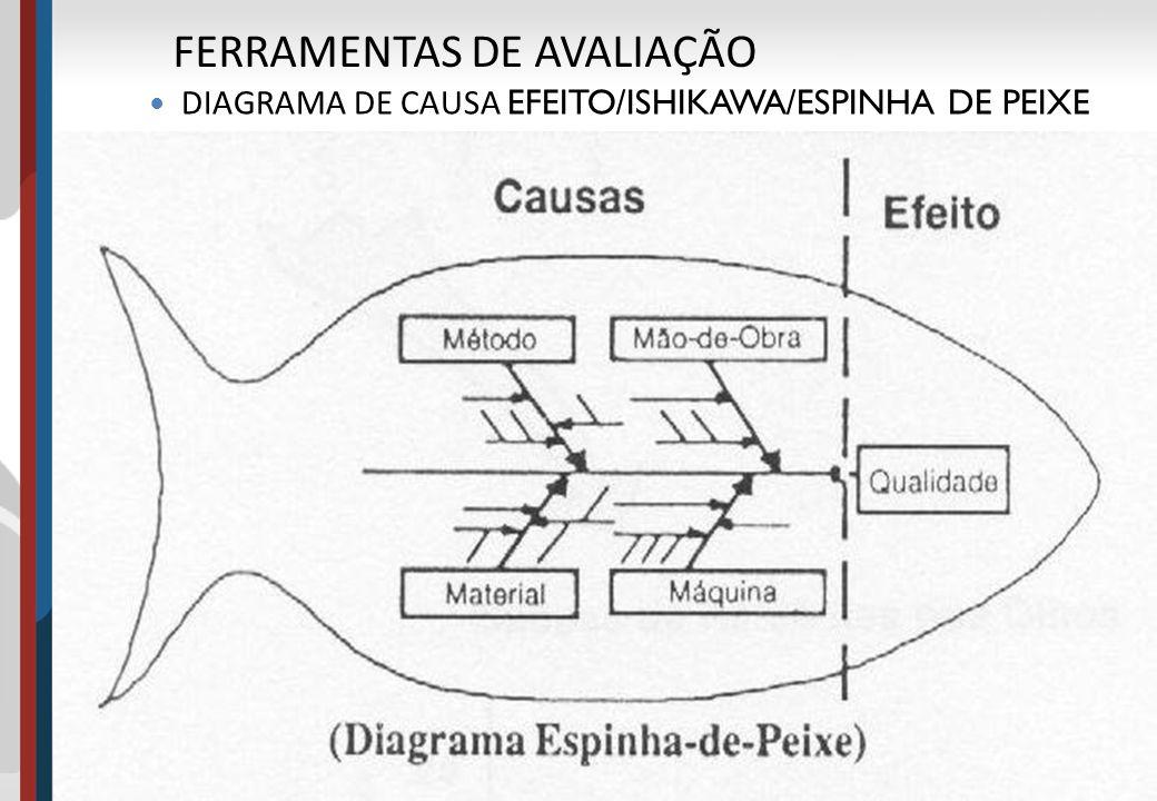 20 FERRAMENTAS DE AVALIAÇÃO DIAGRAMA DE CAUSA EFEITO/ISHIKAWA/ESPINHA DE PEIXE