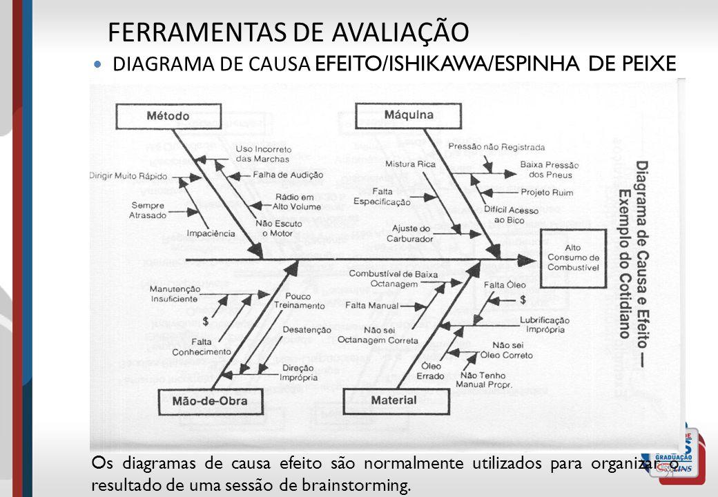 21 Os diagramas de causa efeito são normalmente utilizados para organizar o resultado de uma sessão de brainstorming. FERRAMENTAS DE AVALIAÇÃO DIAGRAM