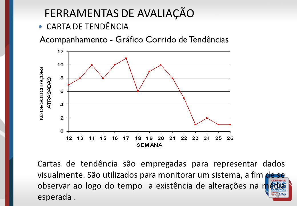 Cartas de tendência são empregadas para representar dados visualmente. São utilizados para monitorar um sistema, a fim de se observar ao logo do tempo