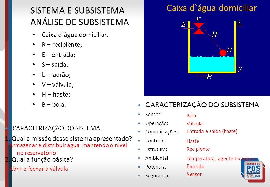 Caixa d`água domiciliar: R – recipiente; E – entrada; S – saída; L – ladrão; V – válvula; H – haste; B – bóia. SISTEMA E SUBSISTEMA ANÁLISE DE SUBSIST