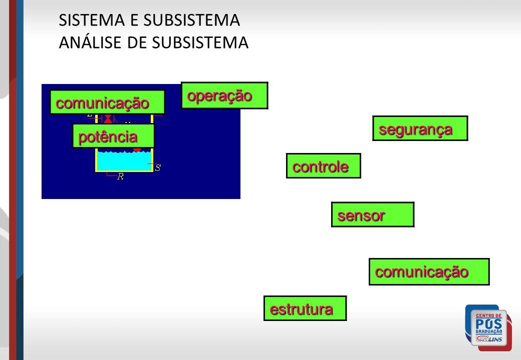 comunicação operação potência segurança controle sensor comunicação estrutura SISTEMA E SUBSISTEMA ANÁLISE DE SUBSISTEMA