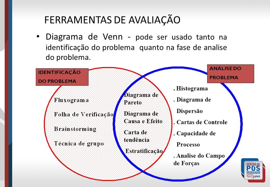 Diagrama de Venn - pode ser usado tanto na identificação do problema quanto na fase de analise do problema. 3 Diagrama de Pareto Diagrama de Causa e E