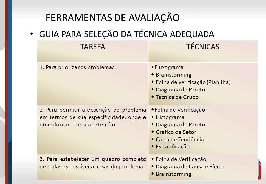 GUIA PARA SELEÇÃO DA TÉCNICA ADEQUADA 4 FERRAMENTAS DE AVALIAÇÃO TAREFATÉCNICAS 1. Para priorizar os problemas. Fluxograma Brainstorming Folha de veri