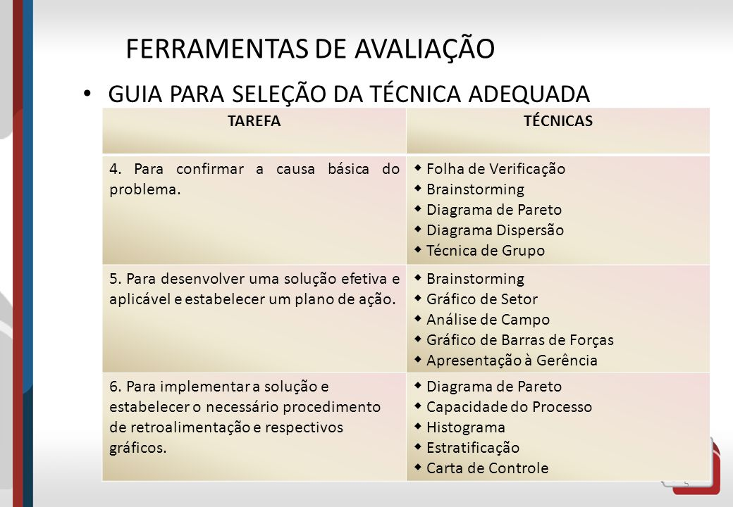 GUIA PARA SELEÇÃO DA TÉCNICA ADEQUADA 5 FERRAMENTAS DE AVALIAÇÃO TAREFATÉCNICAS 4. Para confirmar a causa básica do problema. Folha de Verificação Bra