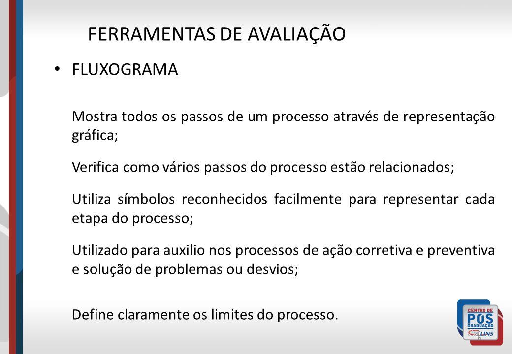 FLUXOGRAMA Mostra todos os passos de um processo através de representação gráfica; Verifica como vários passos do processo estão relacionados; Utiliza