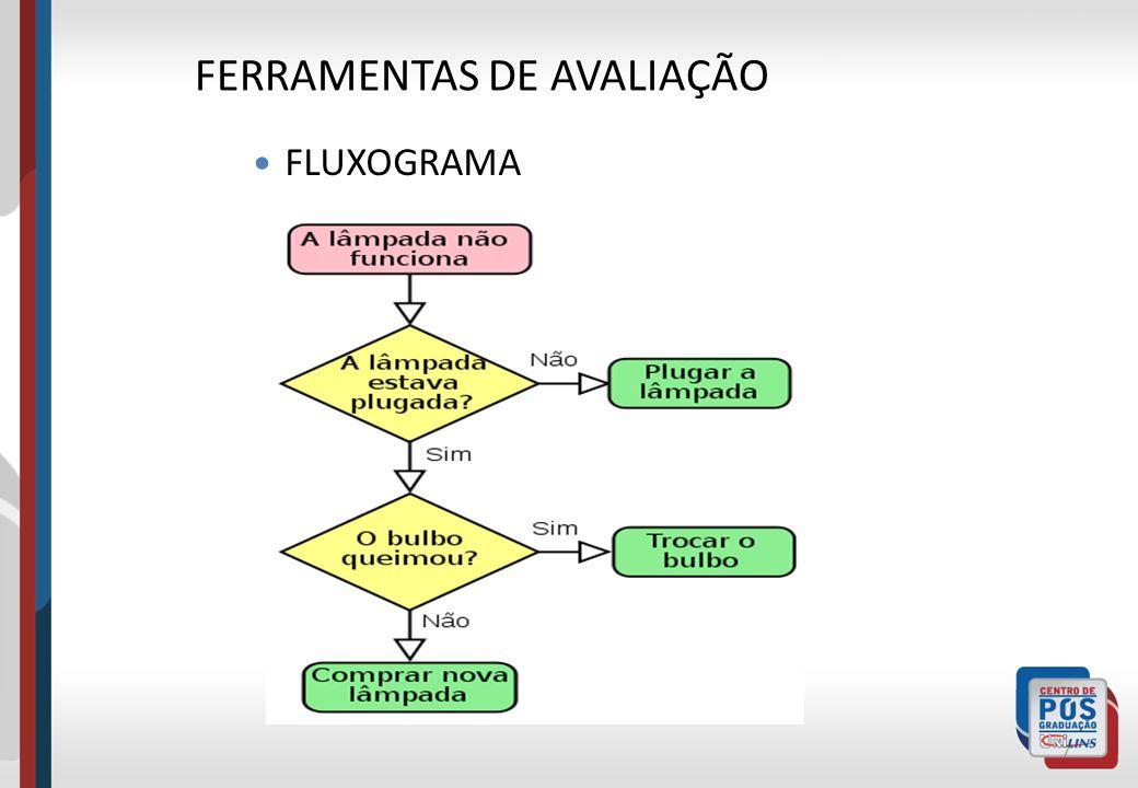 7 FLUXOGRAMA