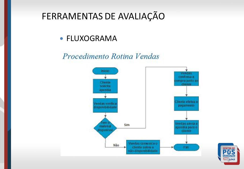 9 FERRAMENTAS DE AVALIAÇÃO FLUXOGRAMA