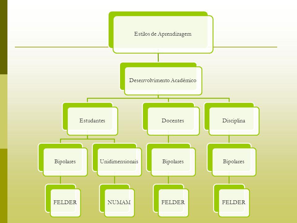 Estilos de Aprendizagem Desenvolvimento AcadêmicoEstudantesBipolaresFELDERUnidimensionaisNUMAMDocentesBipolaresFELDERDisciplinaBipolaresFELDER
