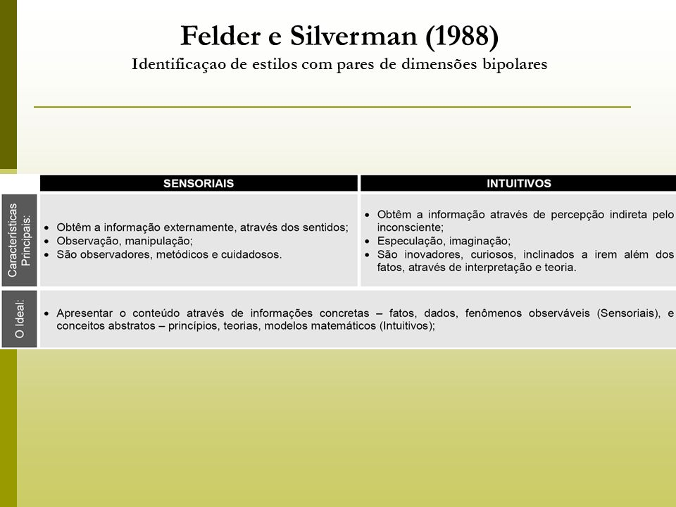 Felder e Silverman (1988) Identificaçao de estilos com pares de dimensões bipolares