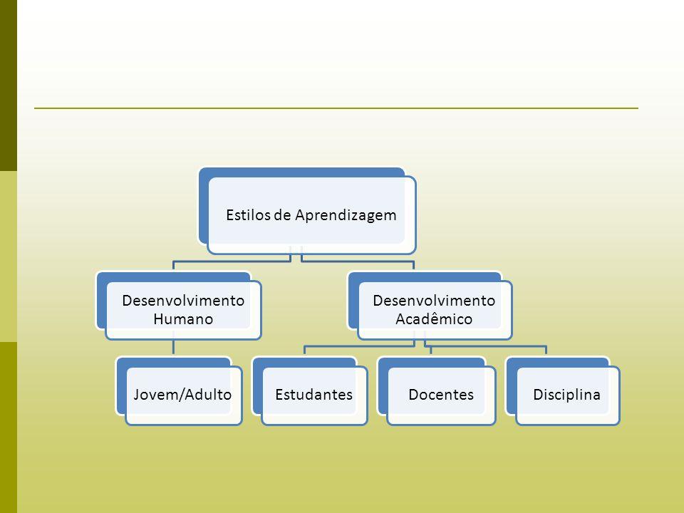 Estilos de Aprendizagem Desenvolvimento Humano Jovem/Adulto Desenvolvimento Acadêmico EstudantesDocentesDisciplina