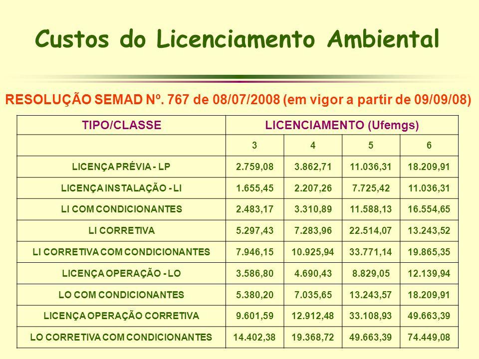Custos do Licenciamento Ambiental TIPO/CLASSELICENCIAMENTO (Ufemgs) 3456 LICENÇA PRÉVIA - LP2.759,083.862,7111.036,3118.209,91 LICENÇA INSTALAÇÃO - LI