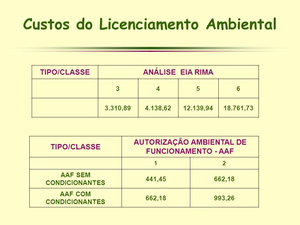 TIPO/CLASSEANÁLISE EIA RIMA 3456 3.310,894.138,6212.139,9418.761,73 TIPO/CLASSE AUTORIZAÇÃO AMBIENTAL DE FUNCIONAMENTO - AAF 12 AAF SEM CONDICIONANTES