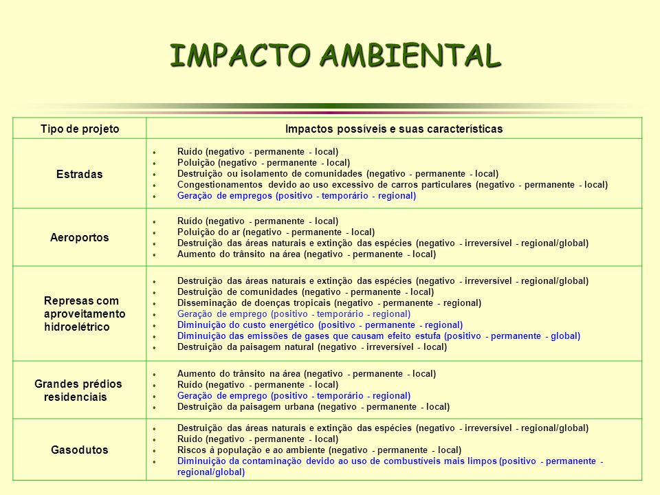 IMPACTO AMBIENTAL Tipo de projetoImpactos possíveis e suas características Estradas Ruído (negativo - permanente - local) Poluição (negativo - permane