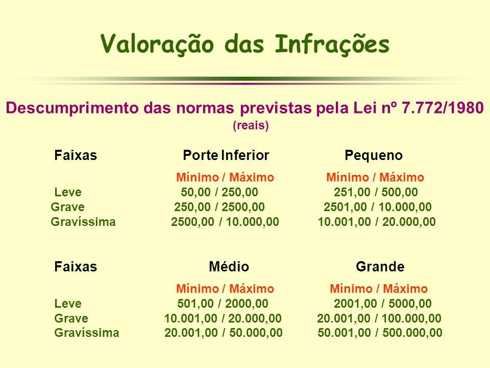 Valoração das Infrações Descumprimento das normas previstas pela Lei nº 7.772/1980 (reais) Faixas Porte Inferior Pequeno Mínimo / Máximo Mínimo / Máxi