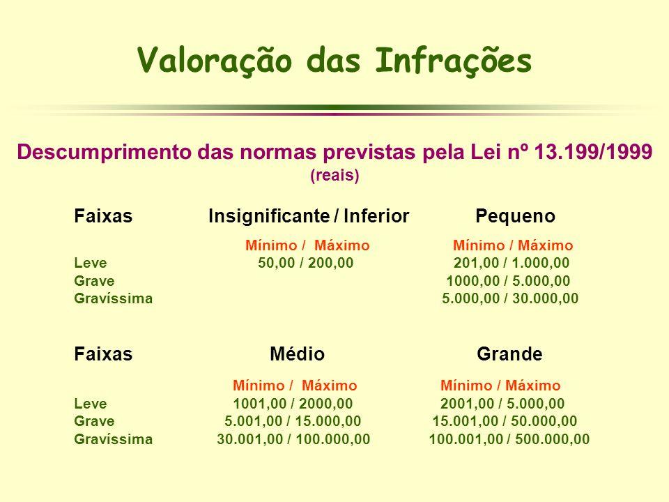 Descumprimento das normas previstas pela Lei nº 13.199/1999 (reais) Faixas Insignificante / Inferior Pequeno Mínimo / Máximo Mínimo / Máximo Leve 50,0