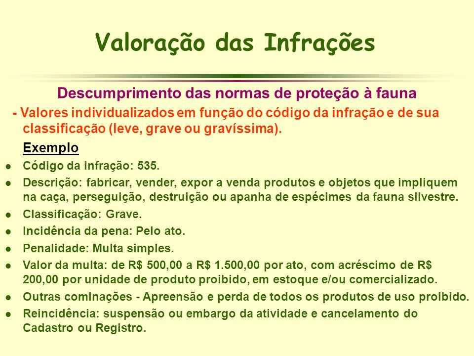 Valoração das Infrações Descumprimento das normas de proteção à fauna - Valores individualizados em função do código da infração e de sua classificaçã