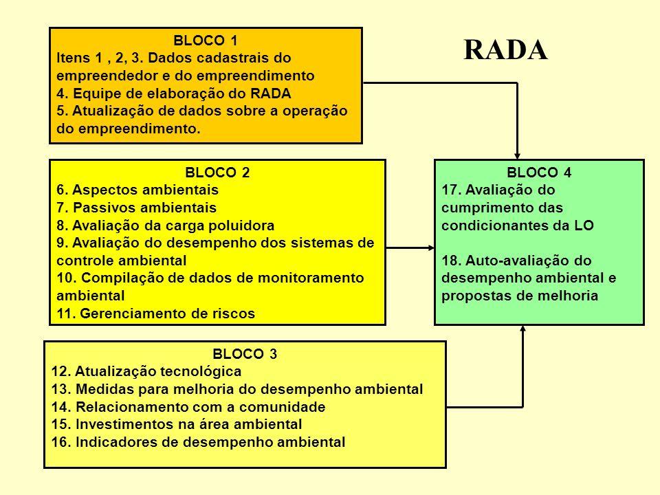 BLOCO 1 Itens 1, 2, 3. Dados cadastrais do empreendedor e do empreendimento 4. Equipe de elaboração do RADA 5. Atualização de dados sobre a operação d