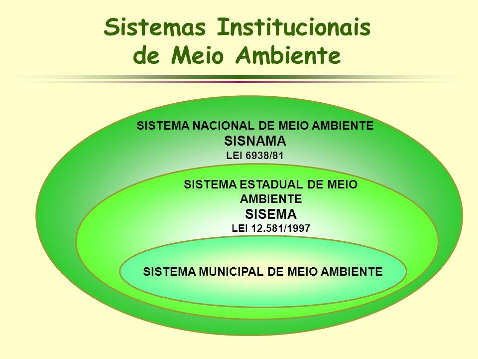 Sistemas Institucionais de Meio Ambiente SISTEMA NACIONAL DE MEIO AMBIENTE SISNAMA LEI 6938/81 SISTEMA ESTADUAL DE MEIO AMBIENTE SISEMA LEI 12.581/199