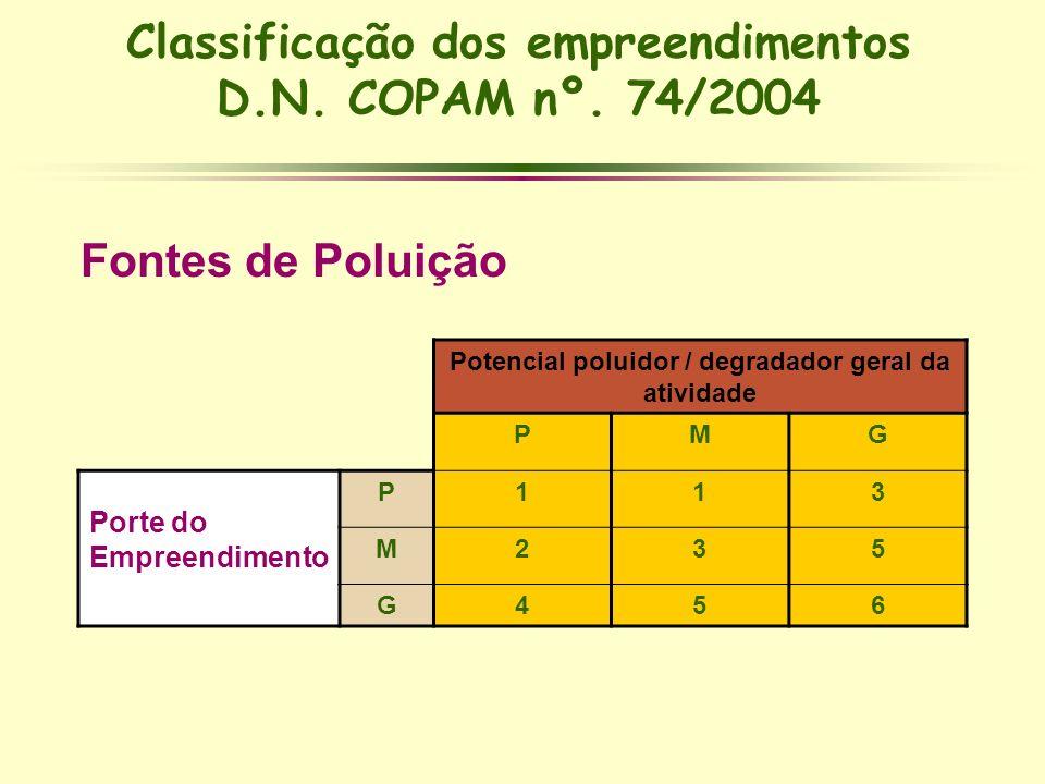 Classificação dos empreendimentos D.N. COPAM nº. 74/2004 Fontes de Poluição Potencial poluidor / degradador geral da atividade PMG Porte do Empreendim
