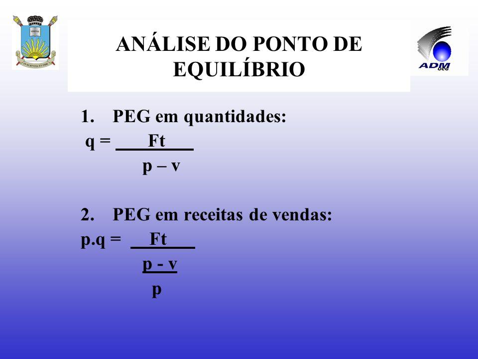 ANÁLISE DO PONTO DE EQUILÍBRIO 1.PEO em quantidades: q = Fo___ p – v 2.PEO em receitas de vendas: p.q = Fo___ p - v p