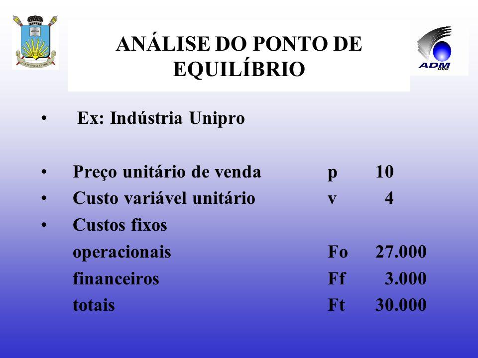 ANÁLISE DO PONTO DE EQUILÍBRIO 1.PEG em quantidades: q = Ft___ p – v 2.PEG em receitas de vendas: p.q = Ft___ p - v p