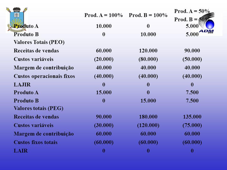 ANÁLISE DO PONTO DE EQUILÍBRIO Pontos de equilíbrio em quantidades a)PEO = 10.000 und. b)PEG = 15.000 und. Comprovando, temos: