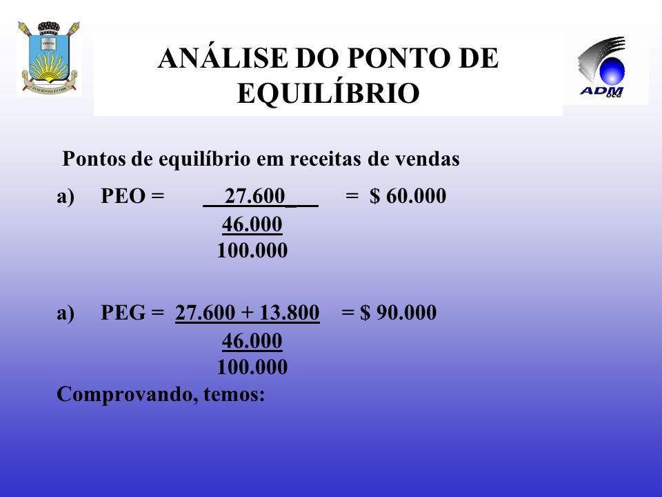 Determinar o PEO e o PEG de uma empresa que fabrica dois produtos, a partir dos seguintes dados: Prod. GProd. HTotal Unidades produzidas e vendidas200