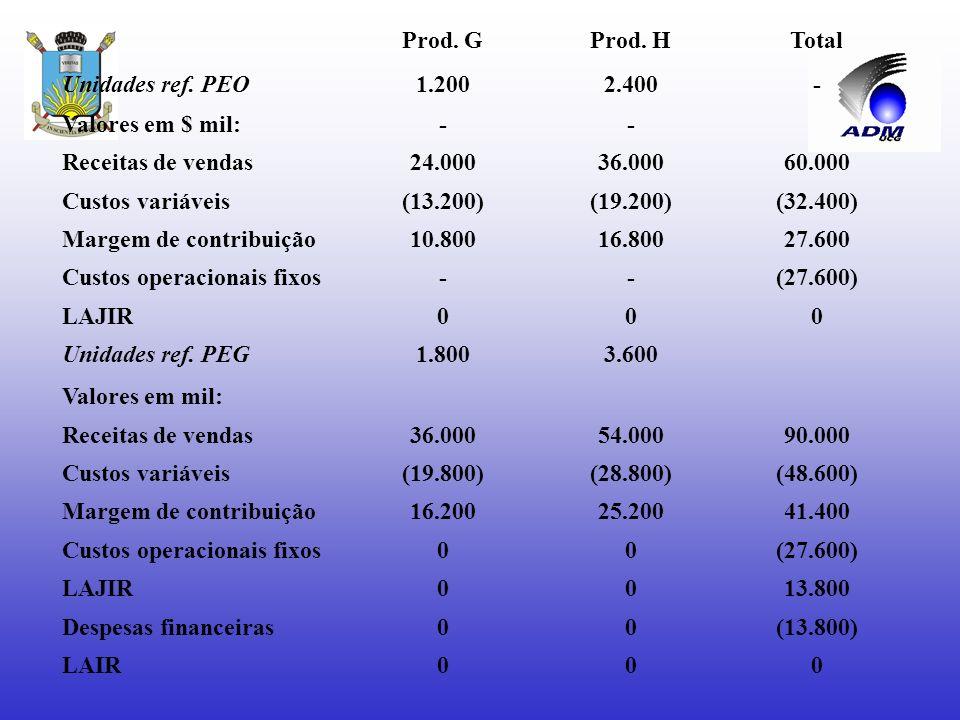Pontos de equilíbrio em receitas de vendas a)PEO = 27.600_ = $ 60.000 46.000 100.000 a)PEG = 27.600 + 13.800 = $ 90.000 46.000 100.000 Comprovando, te