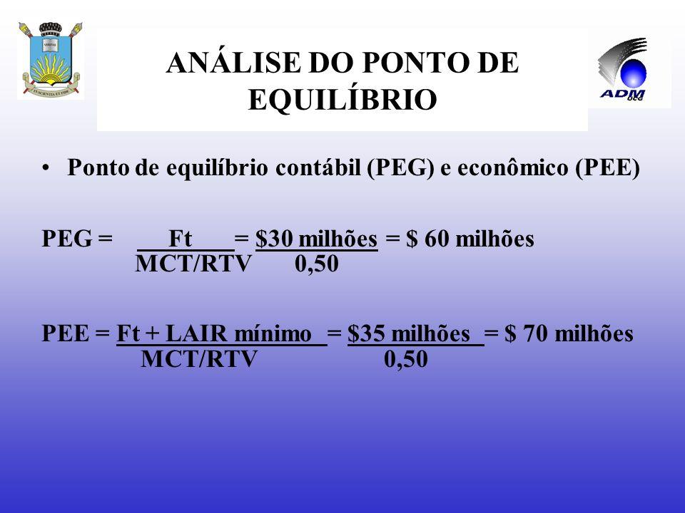 ANÁLISE DO PONTO DE EQUILÍBRIO Pontos de equilíbrio contábil, econômico e financeiro Supondo-se que a empresa possua um patrimônio líquido de $32,5 mi