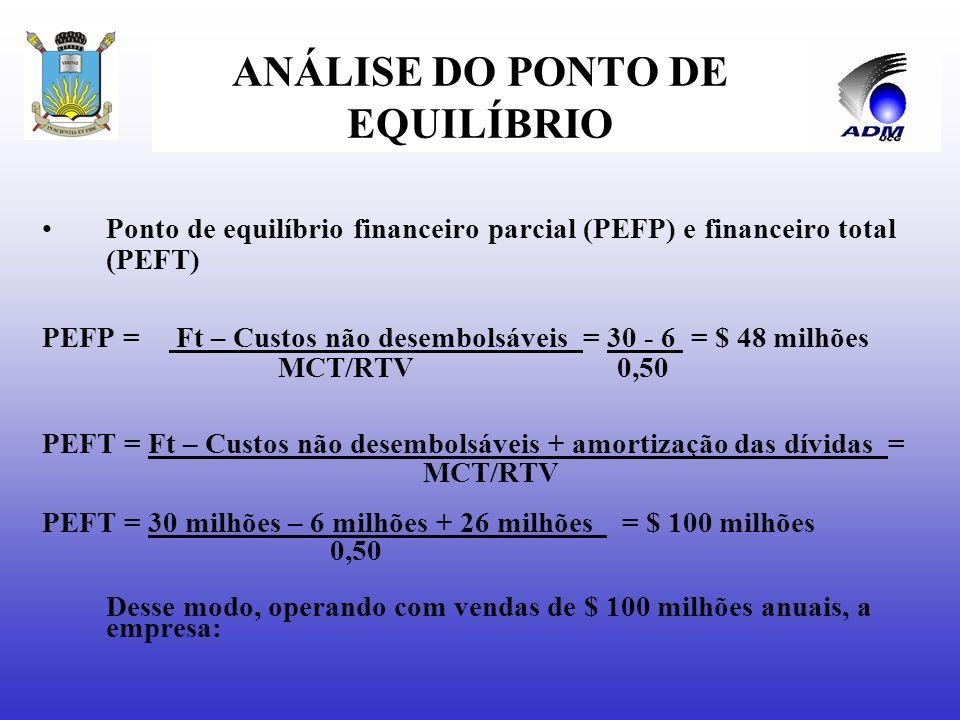 ANÁLISE DO PONTO DE EQUILÍBRIO Ponto de equilíbrio financeiro parcial (PEFP), receitas líquidas de vendas empatariam com os custos totais qe envolvem