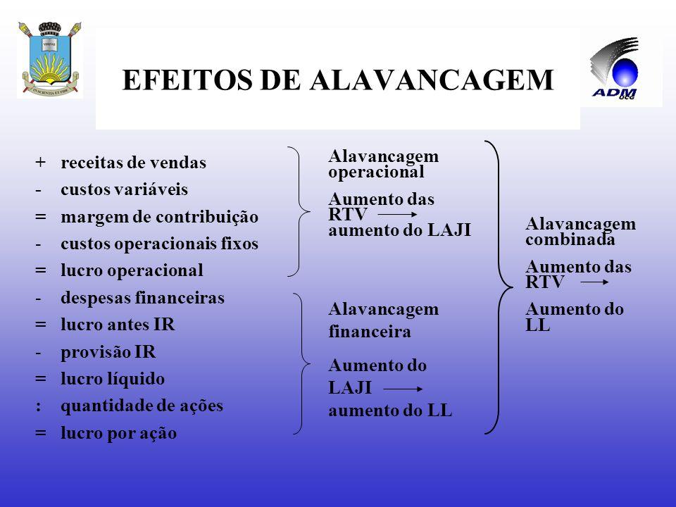 EFEITOS DE ALAVANCAGEM Alavancagem operacional Alavancagem financeira Alavancagem combinada