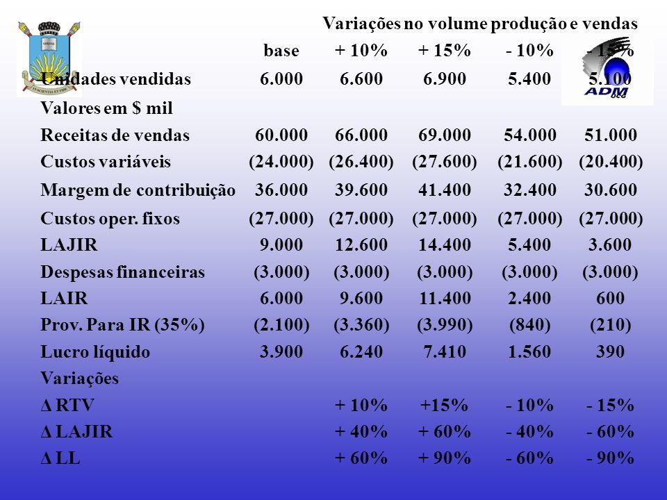 EFEITOS DE ALAVANCAGEM + receitas de vendas -custos variáveis = margem de contribuição -custos operacionais fixos =lucro operacional -despesas finance
