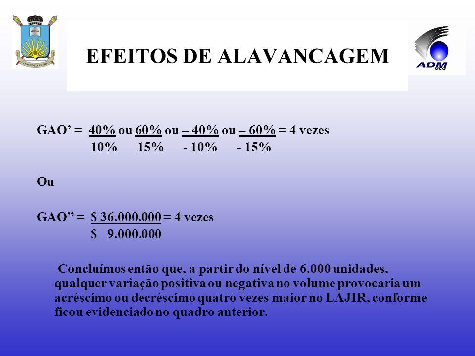 EFEITOS DE ALAVANCAGEM GAO = variação percentual no LAJIR = Δ LAJIR = nº de vezes variação percentual nas vendas Δ RTV (ou Δq) (receitas ou volume) GA