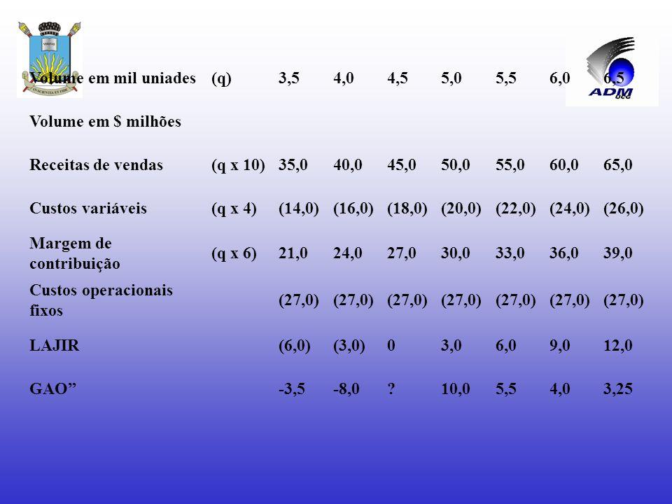 EFEITOS DE ALAVANCAGEM GAO = 40% ou 60% ou – 40% ou – 60% = 4 vezes 10% 15% - 10% - 15% Ou GAO = $ 36.000.000 = 4 vezes $ 9.000.000 Concluímos então q
