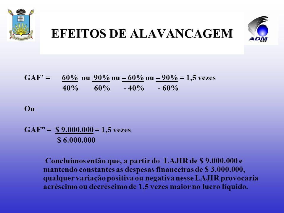 EFEITOS DE ALAVANCAGEM Se não existem despesas financeiras, não haverá alavancagem financeira, e o GAF será igual a 1,0, uma vez que o LAJIR = LAIR e