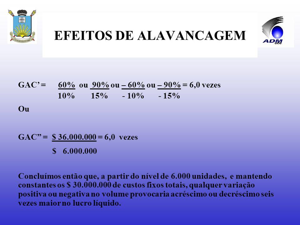 EFEITOS DE ALAVANCAGEM GAC = variação percentual no LL = Δ LL = nº de vezes variação percentual nas vendas Δ RTV (ou Δq) (receitas ou volume) GAC = Ma