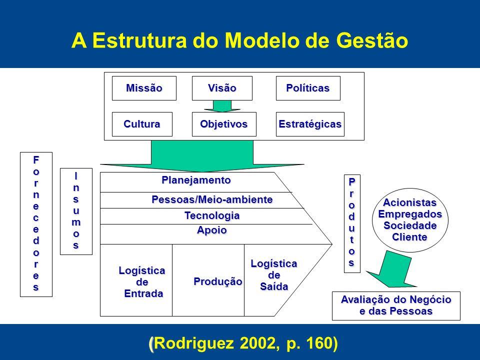 Missão Planejamento Pessoas/Meio-ambiente Tecnologia Apoio Logísticade Entrada Entrada Produção LogísticadeSaída Produtos AcionistasEmpregadosSociedad