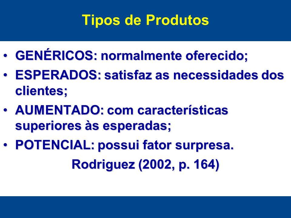 Tipos de Produtos GENÉRICOS: normalmente oferecido;GENÉRICOS: normalmente oferecido; ESPERADOS: satisfaz as necessidades dos clientes;ESPERADOS: satis