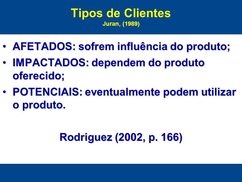 Tipos de Clientes Juran, (1989) AFETADOS: sofrem influência do produto;AFETADOS: sofrem influência do produto; IMPACTADOS: dependem do produto ofereci