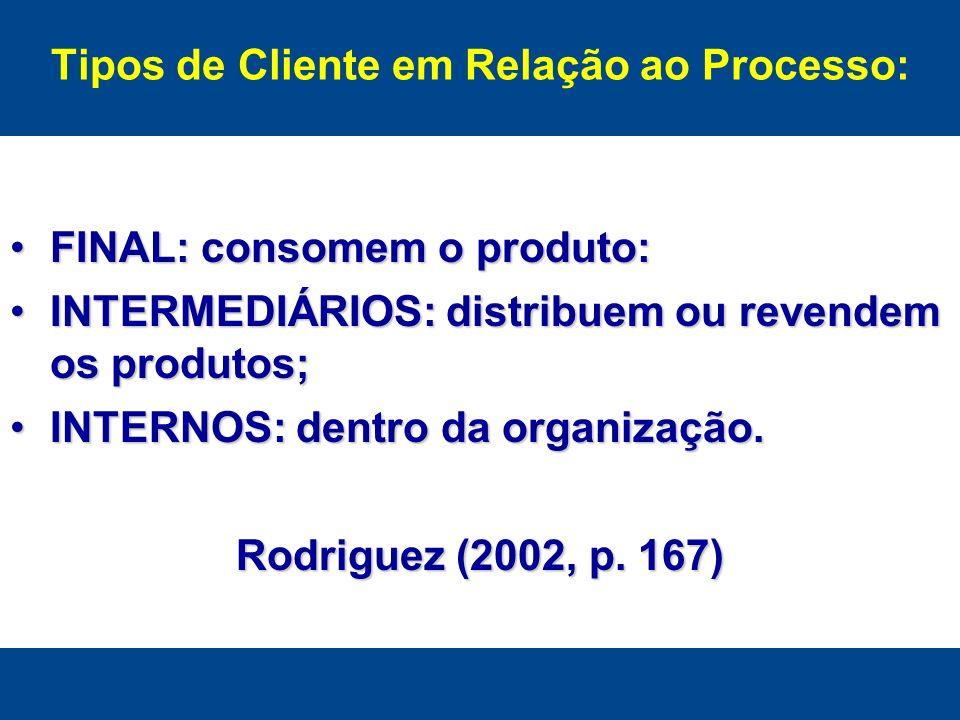 Tipos de Cliente em Relação ao Processo: FINAL: consomem o produto:FINAL: consomem o produto: INTERMEDIÁRIOS: distribuem ou revendem os produtos;INTER