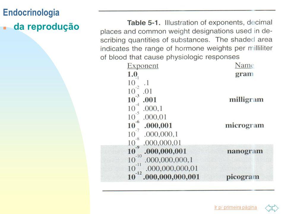 Ir p/ primeira página Endocrinologia n da reprodução